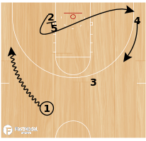 Basketball Play - DePauw Curl Post ISO
