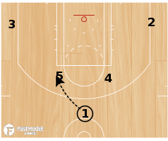 Basketball Play - Flip Saunders Horns Hand-Off Flex Action