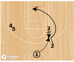 Basketball Play - Flip Saunders Pinch Post Wing Double