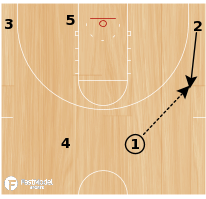 Basketball Play - POTD: DDM Triple Option