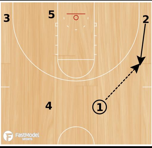 Basketball Play - POTD: DDM Triple Option