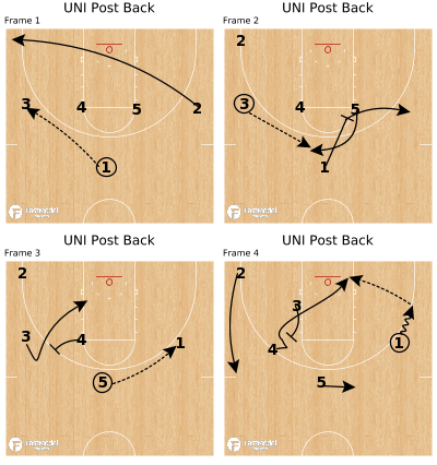 Basketball Play - UNI Post Back
