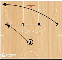 Basketball Play - UNI Post Back