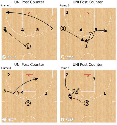 Basketball Play - UNI Post Counter