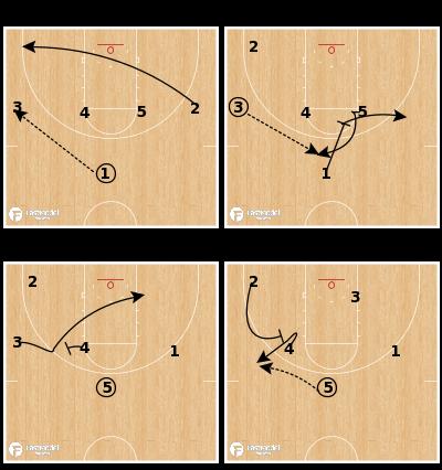 Basketball Play - UNI Post Counter