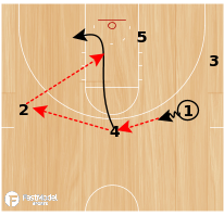 Basketball Play - UNC Secondary Dive