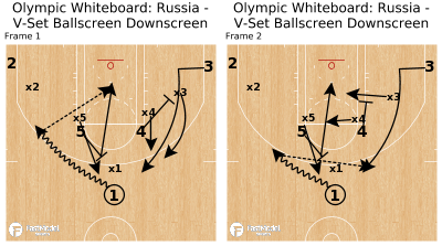 Basketball Play - Olympic Whiteboard: Russia - V-Set Ballscreen Downscreen