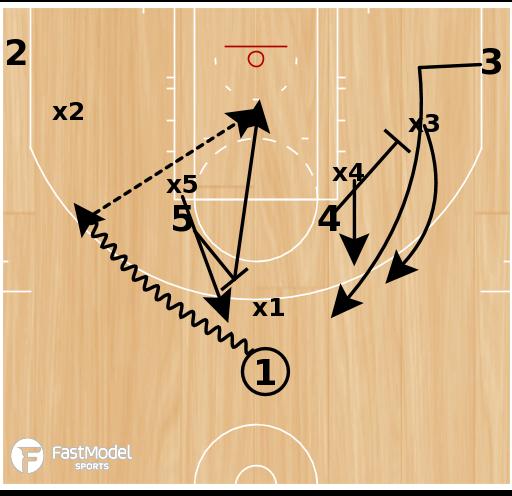 Basketball Play - Olympic Whiteboard: Russia - V-Set Ballscreen Downscreen