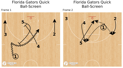 Basketball Play - Florida Gators Quick Ball-Screen