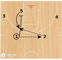 Basketball Play - Wofford Zipper Post #2