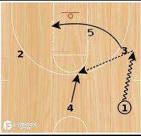 Basketball Play - SFA Dribble Flare