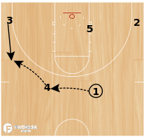 Basketball Play - SFA Elbow Double
