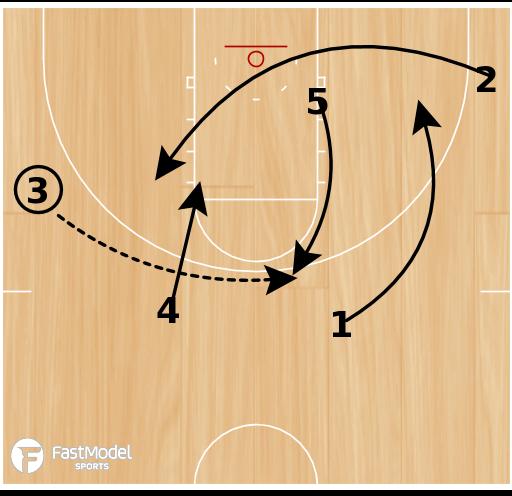 Basketball Play - SFA Elbow Double