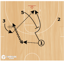 Basketball Play - SFA Hand-Off Option