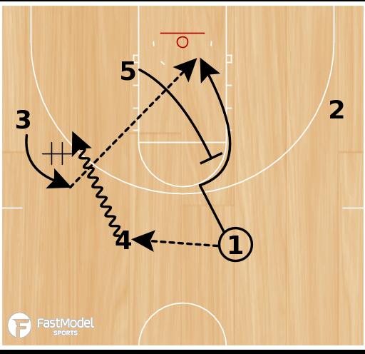 Basketball Play - SFA Hand-Off Option