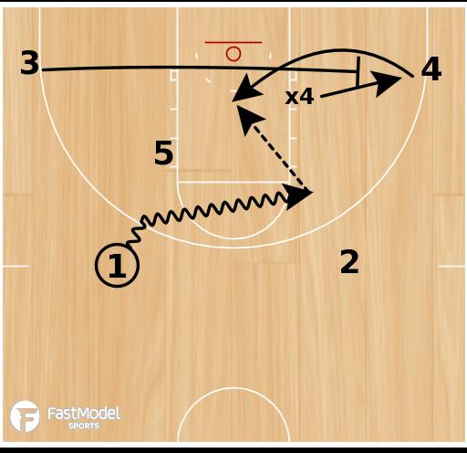 Basketball Play - Cal Poly Baseline Read