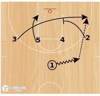 Basketball Play - Weber State 1-4 High Baseline Action
