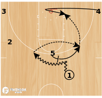 Basketball Play - Harvard PNR Post Slide
