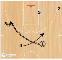 Basketball Play - Harvard Secondary Cross