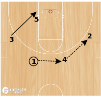 Basketball Play - Harvard Guard-Guard Ball-Screen
