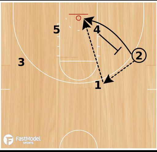 Basketball Play - Harvard Guard-Guard Ball-Screen