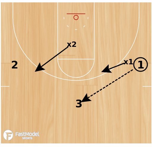 Basketball Play - Defensive Practice Plan