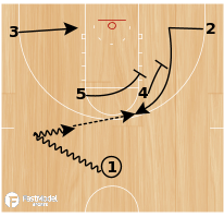 Basketball Play - Providence Horns Triple Stagger