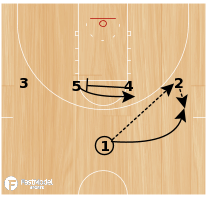 Basketball Play - South Dakota 1-4 High Slip PNR
