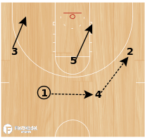 Basketball Play - South Dakota 4-Out Post Set-up