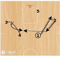 Basketball Play - GVSU DHO Baseline Stagger