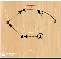 Basketball Play - GVSU Lane Stagger