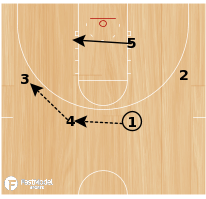 Basketball Play - GVSU PNR Flare