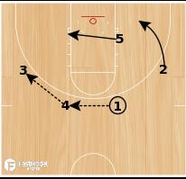 Basketball Play - GVSU Stagger Shot