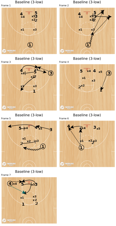 Basketball Play - Baseline (3-low)