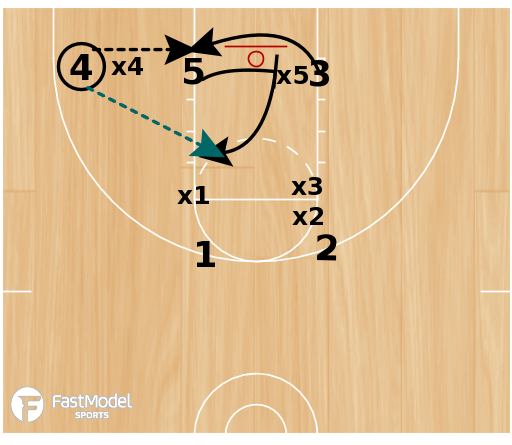 Basketball Play - Baseline (3-low)