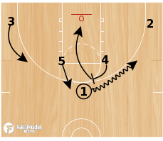 Basketball Play - WIz Horns Baseline Double