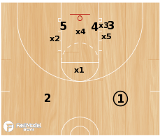 Basketball Play - 3-low vs. Box 1 or Diamond 1 (Guarded Player Baseline Runner)