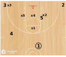 Basketball Play - Fist versus Diamond or 1-3 (Part 1)