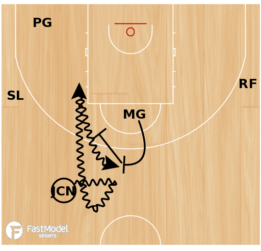 Basketball Play - POTD: Spain Duo Punch