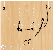 Basketball Play - Zag Flare Cross