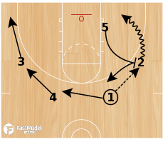 Basketball Play - 2 Rip (Billy Donovan Play for Stretch Big)