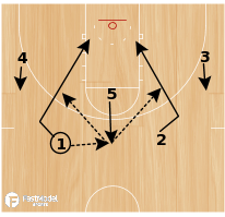 Basketball Play - EKU 2-1-2 Offense - Post Out