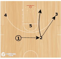 Basketball Play - EKU 2-1-2 Offense - Through