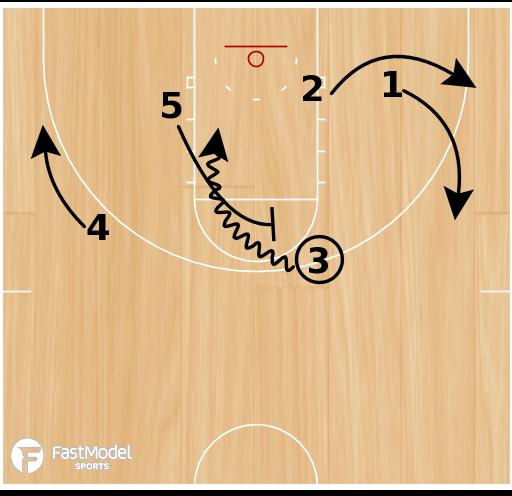 Basketball Play - EKU 2-1-2 Offense - Through