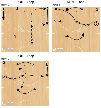 Basketball Play - DDM - Loop