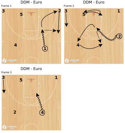 Basketball Play - DDM - Euro