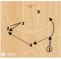 Basketball Play - Mesa State 66 Post Loop