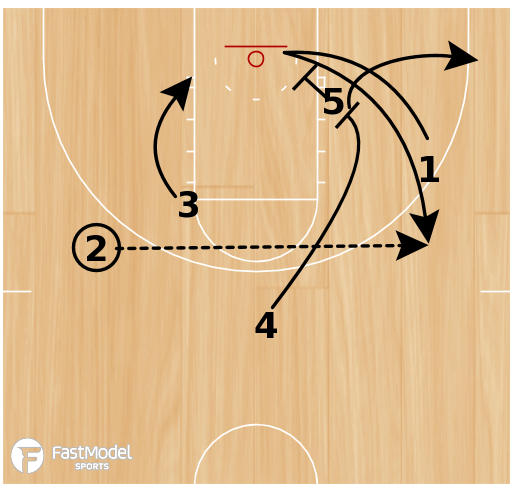 Basketball Play - Mesa State 66 Post Loop