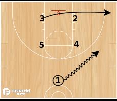 Basketball Play - Post Play