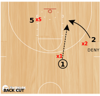 Basketball Play - Disrupting Back Cuts